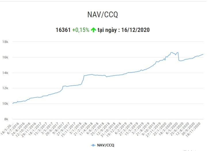 Biểu đồ lãi dòng NAV/CCQ của quỹ BVBF