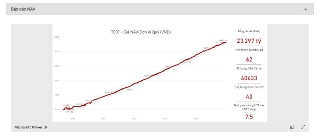 Biểu đồ tăng trưởng của quỹ đầu tư TCBF