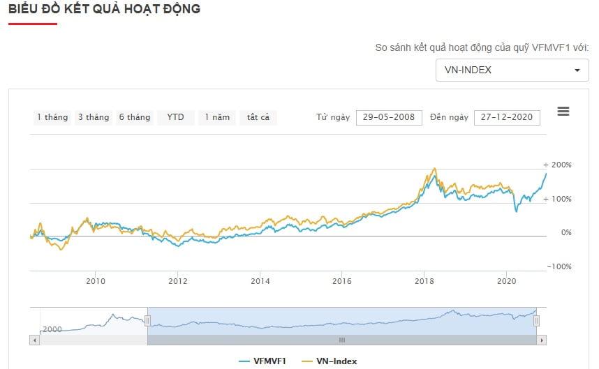 Biểu đồ tăng trưởng của quỹ đầu tư VF1