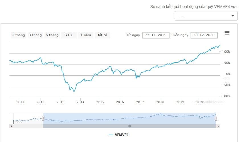 Biểu đồ tăng trưởng của quỹ đầu tư VF4