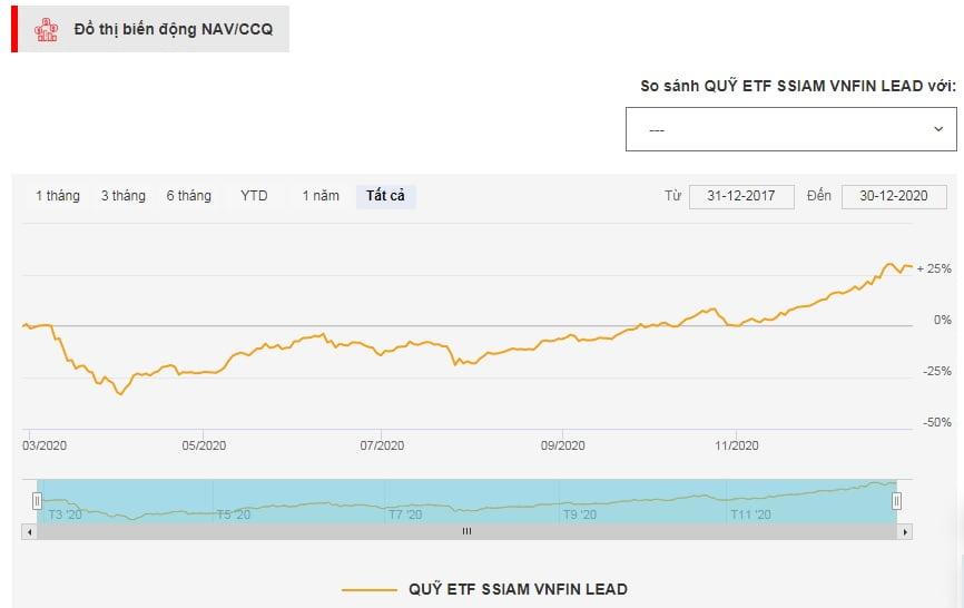 Biểu đồ tăng trưởng của quỹ đầu tư VFL